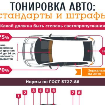 Тонировка авто: как избежать штрафа за «неправильное» затемнение стекол